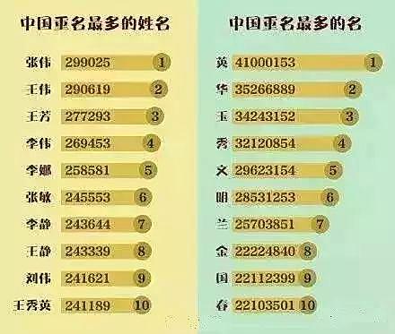 好文170305:以前的名字那么美,中国人的名字为什么越来越难听了?