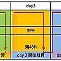 台灣大哥大6day 上網卡