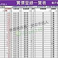 07台北小城商圈實價登錄