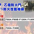 防火門及防火設備等級簡介