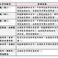 教育圓夢網(各類考試建議購買書籍說明)