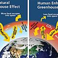 Greenhouse effect 溫室效應/暖化