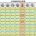 全省福田班上課日期