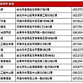 捷運忠孝復興『大河屋燒肉丼串燒-微風本館』微風廣場GF樓美食