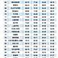 2015中國電商排行榜