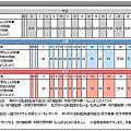 親子京阪8天7夜自由行參考工具