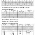 木吉他學習手冊(下)第十四版