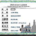 2013渣打路跑12.5k