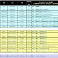 大通 PX 智慧影音無線分享器 WFD-1200