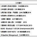2015台灣四大實體唱片銷售榜榜單