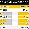 NVIDIA GTX 1660 Ti新卡規格俄羅斯網購店曝光