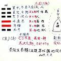 2018/8/6 李強生易轉人生遊戲課