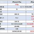 iPhone 歷代機種大比拚 (6、6S、7)
