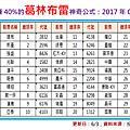 2016孫慶龍的投資部落格