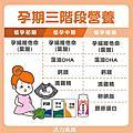 懷孕初期營養葉酸補充