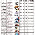 松果戶外裝備租賃-租金表(201900725版)