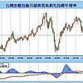 股市地圖--台灣景氣指標