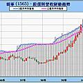 p34~37(系列100-11)finance168投資秘笈15--營收分析投資法