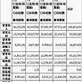 p44~45(系列100-16)中華電的財務預測與實際達成狀況