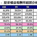 p74~77(系列100-26)企業存在的原因—ROE獲利型態