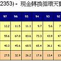 p140~140(系列100-44)自有品牌pk戰--宏碁與華碩