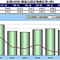 p159~161(系列100-54)固定資產—固定資產週轉率與財務結構
