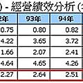 p162~163(系列100-55)固定資產增加有助於股價成長嗎?以1565及1530為例(上)