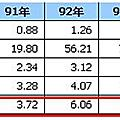 p163~165(系列100-56)固定資產增加有助於股價成長嗎?以1565及1530為例(下)