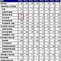 p169~172(系列100-58)昇陽科的財報透露什麼端倪!