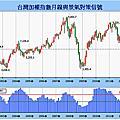 股市地圖—台灣經濟指標與加權指數102.09
