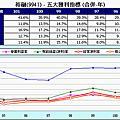 0506財報分析小秘訣-8營業利益率