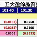 0519財報分析小秘訣13-O'Glove盈餘品質分析