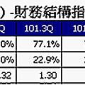 0521(四)財報小秘訣15財務結構指標分析