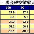 0526財務分析小秘訣17現金轉換循環分析CCC