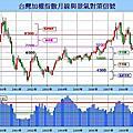 1040901-0050ETF不動心投資法-2  現在股市的位置是高是低?