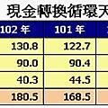 1041030(五)財報特偵組1730永記