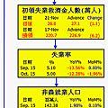 1041201(二)美國重要經濟指標追蹤20151130