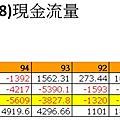 1050726大豐電102年來自營運之現金流量