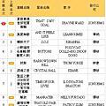 台灣成績全紀錄
