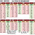 2017櫻花前線