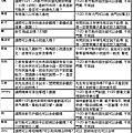 新竹空軍基地2017開放日時間內容停車接駁資訊總整理