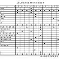 行事曆及設備維護表