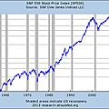 B4-美國總經與股市