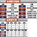 蔣智賢超前勝古巴|天下現金網|九州娛樂城|TS778.NET