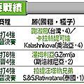 詹皓晴找彭帥報仇|天下現金網|九州娛樂城|TS778.NET