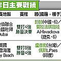 盧彥勳雙打晉4|天下現金網|九州娛樂城|TS778.NET