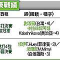 謝淑薇雙打封后|天下現金網|九州娛樂城|TS778.NET