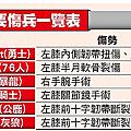 2月大咖受傷潮|天下現金網|九州娛樂城|TS778.NET