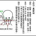 天柱穴(屬「膀胱經」)